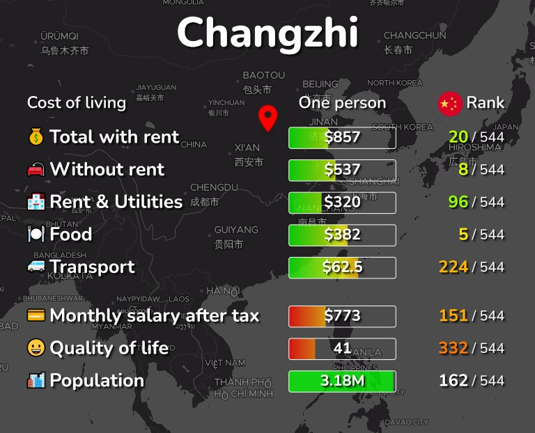 Cost of living in Changzhi infographic