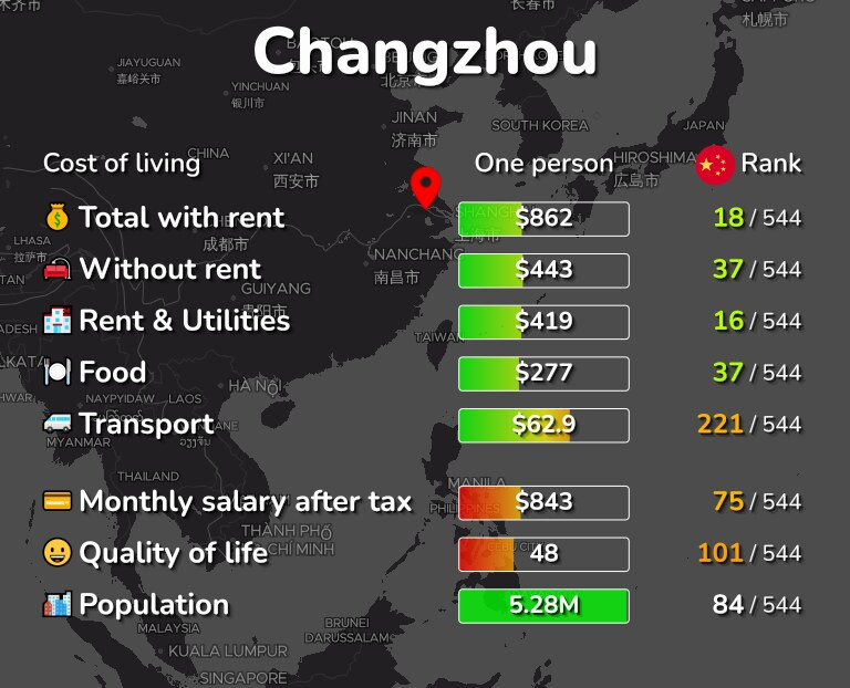 Cost of living in Changzhou infographic