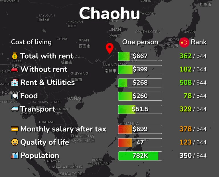 Cost of living in Chaohu infographic