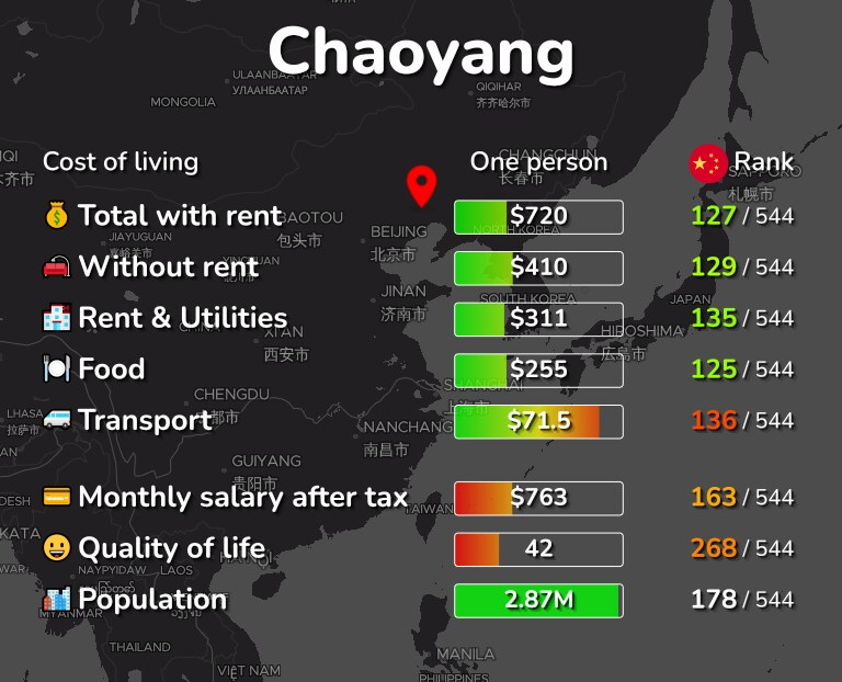Cost of living in Chaoyang infographic