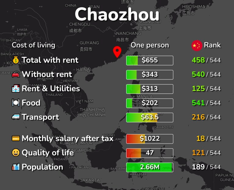 Cost of living in Chaozhou infographic