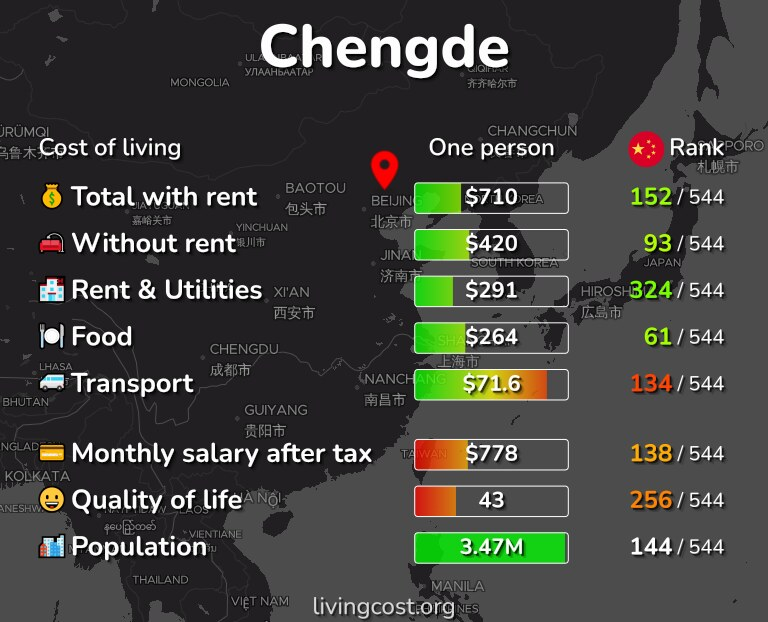 Cost of living in Chengde infographic