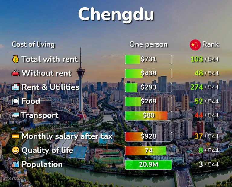 Cost of living in Chengdu infographic