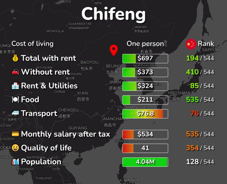 Cost of living in Chifeng infographic