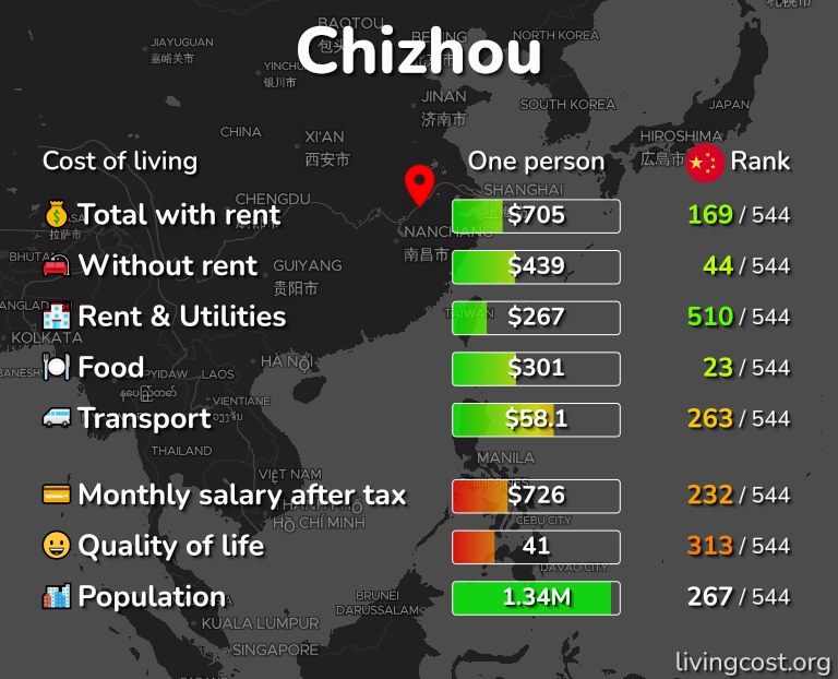 Cost of living in Chizhou infographic