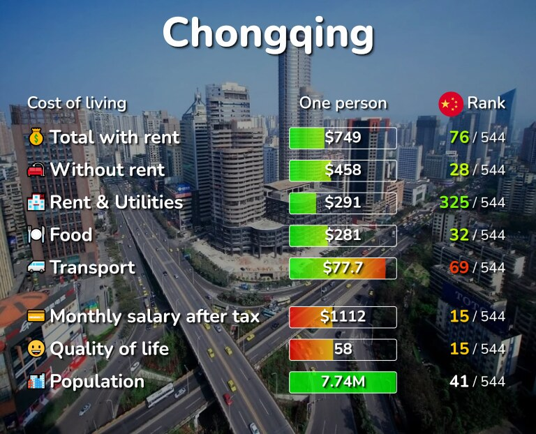 Cost of living in Chongqing infographic