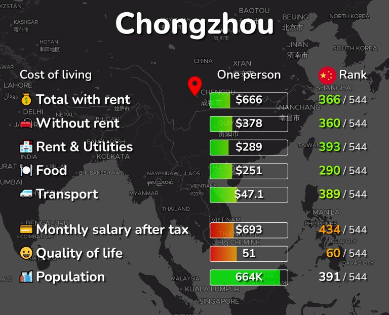 Cost of living in Chongzhou infographic