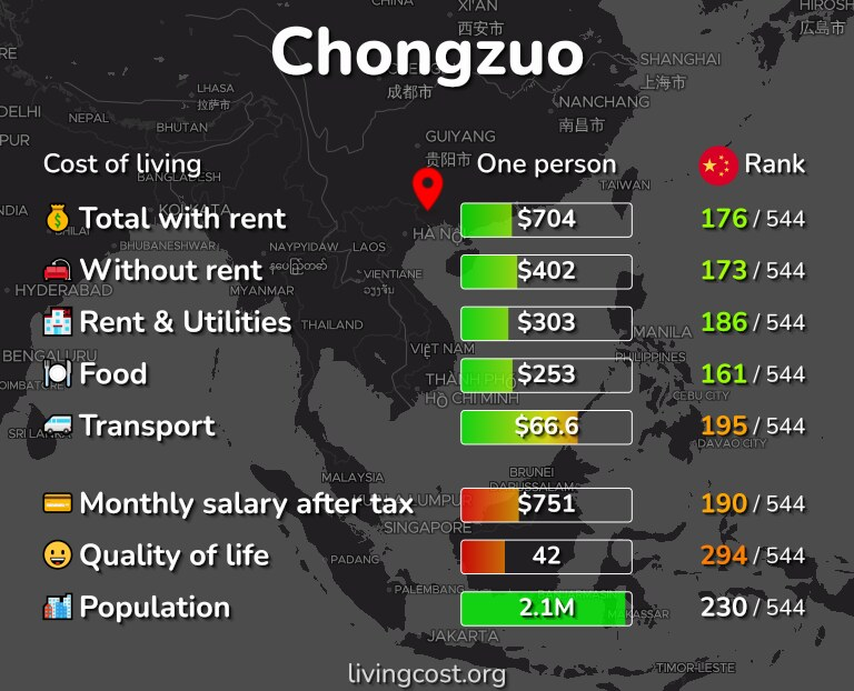 Cost of living in Chongzuo infographic