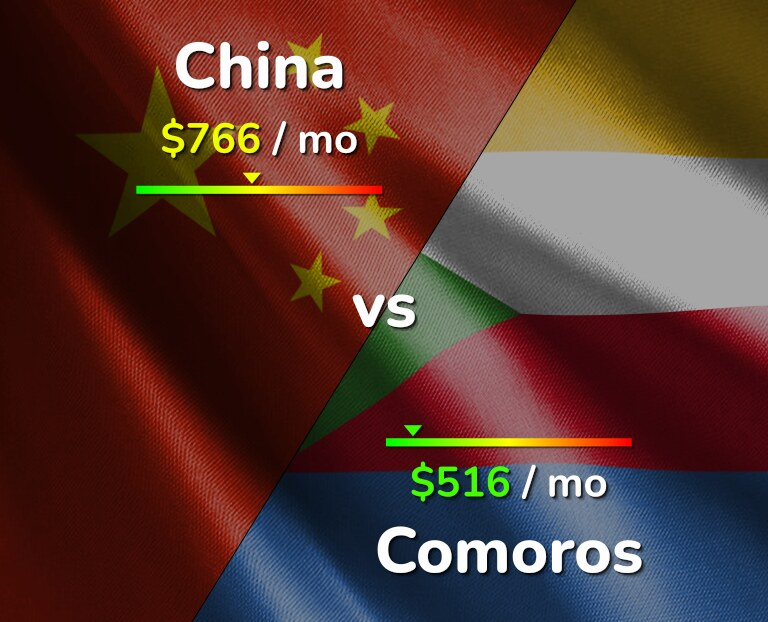 Cost of living in China vs Comoros infographic