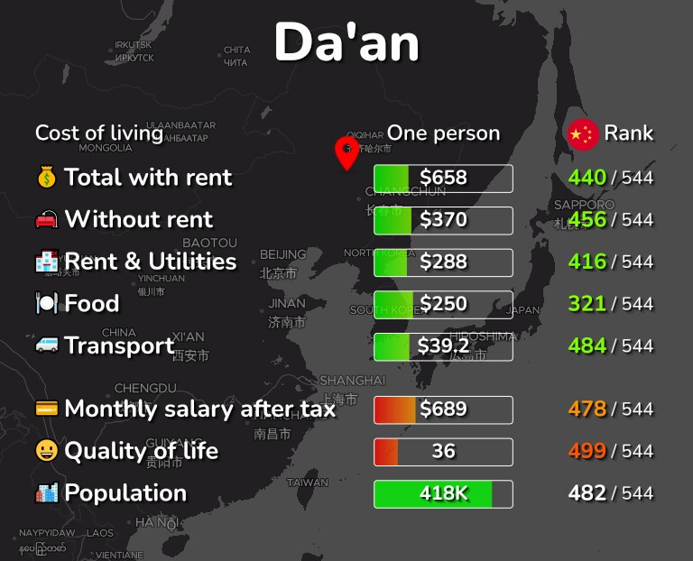 Cost of living in Da'an infographic
