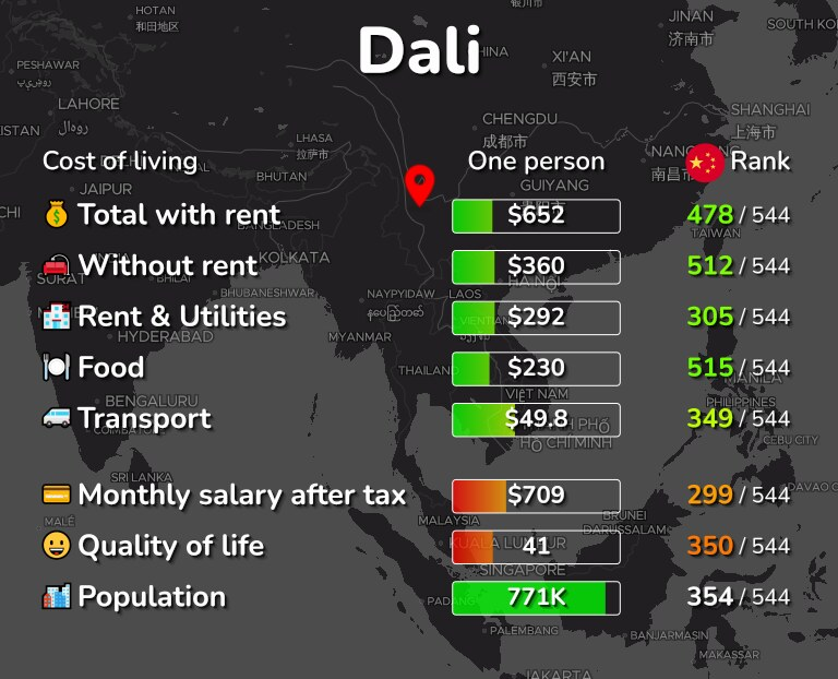 Cost of living in Dali infographic