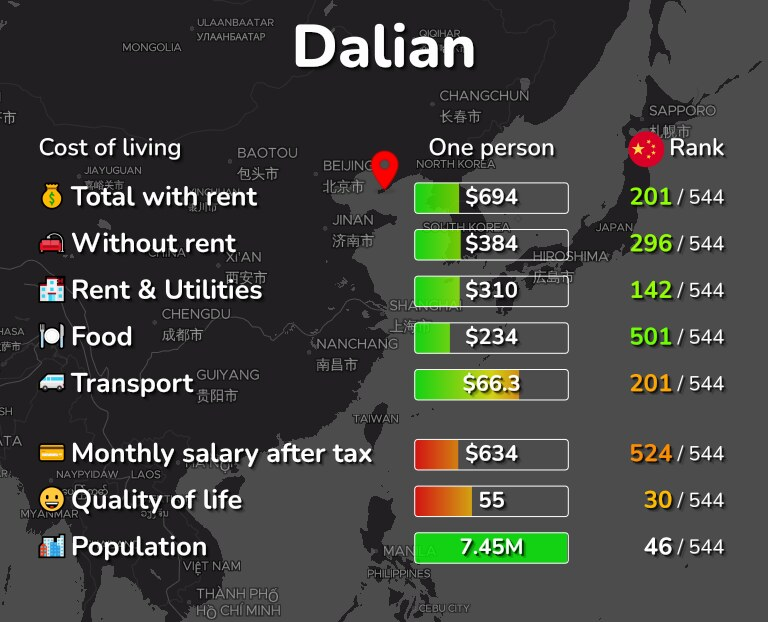 Cost of living in Dalian infographic