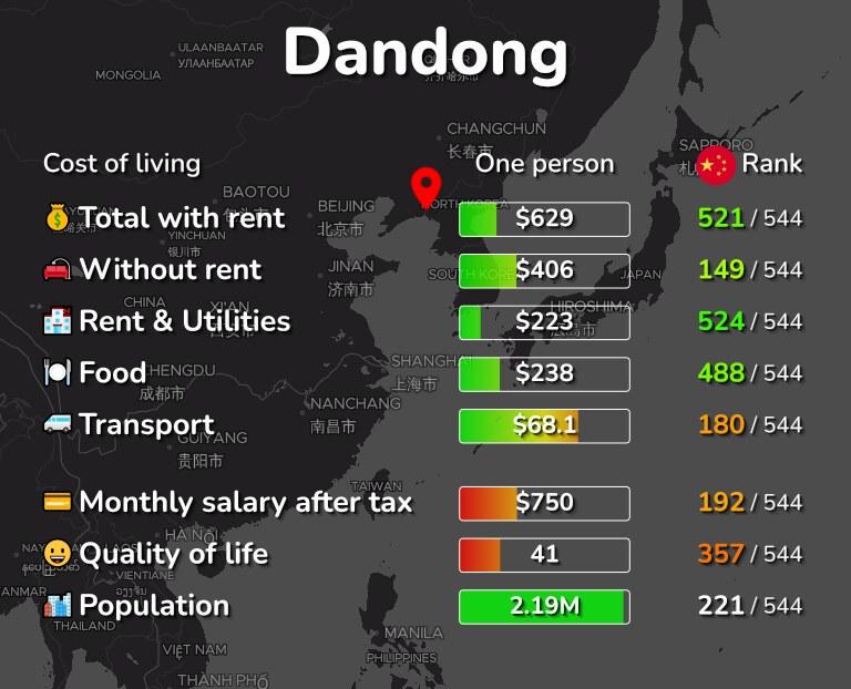 Cost of living in Dandong infographic