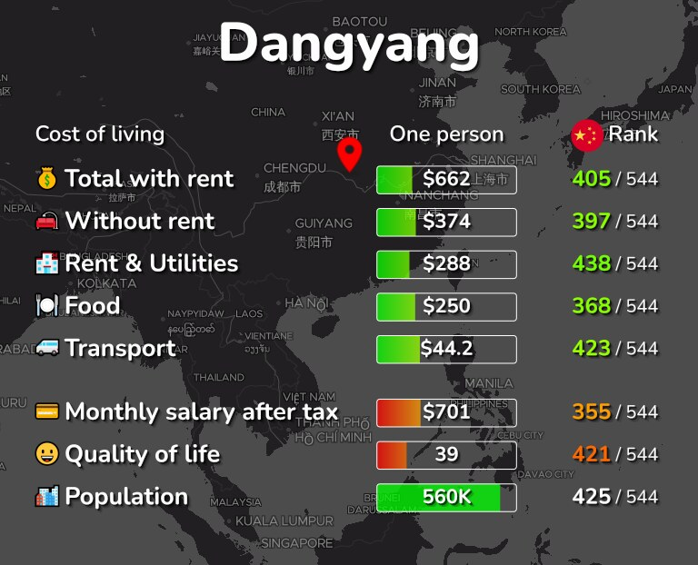 Cost of living in Dangyang infographic