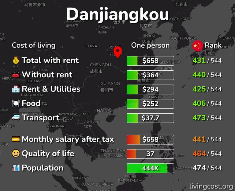 Cost of living in Danjiangkou infographic