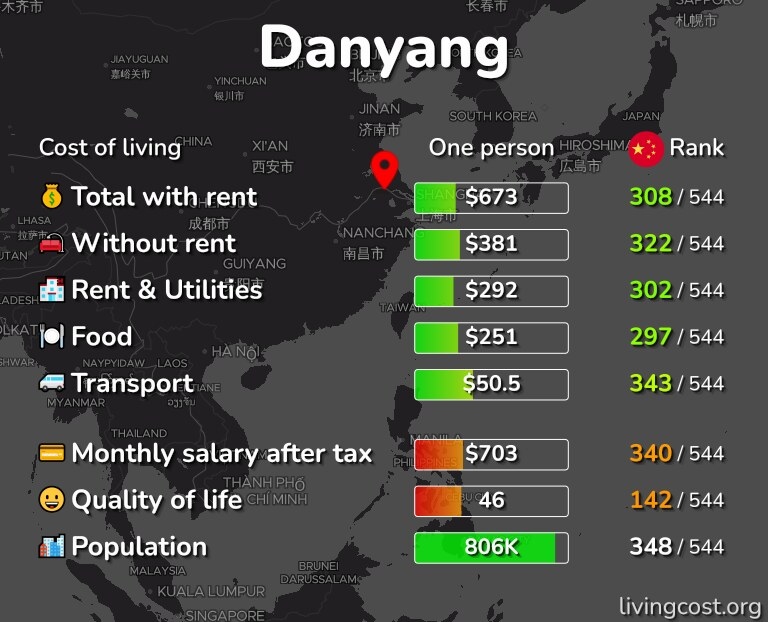 Cost of living in Danyang infographic