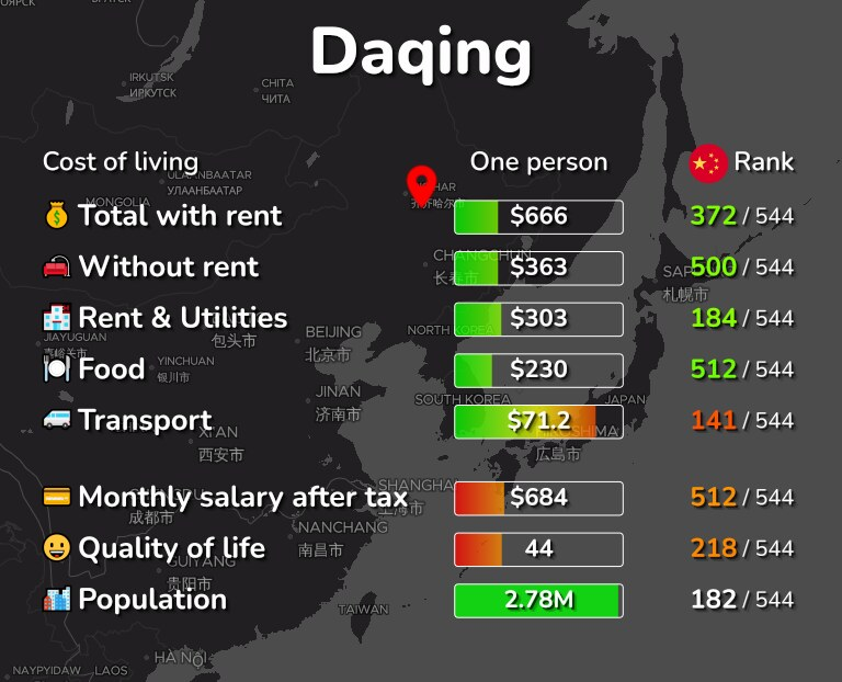 Cost of living in Daqing infographic