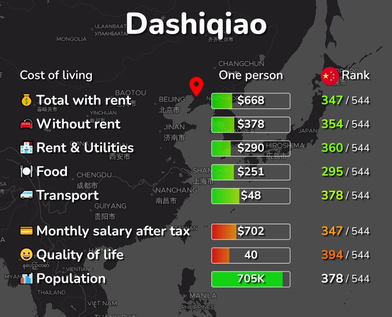 Cost of living in Dashiqiao infographic