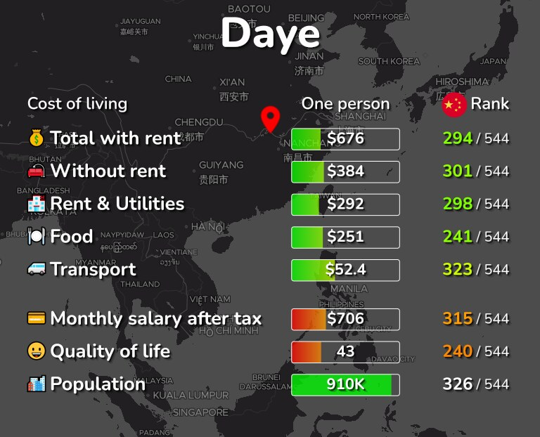 Cost of living in Daye infographic