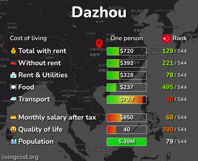 Cost of living in Dazhou infographic