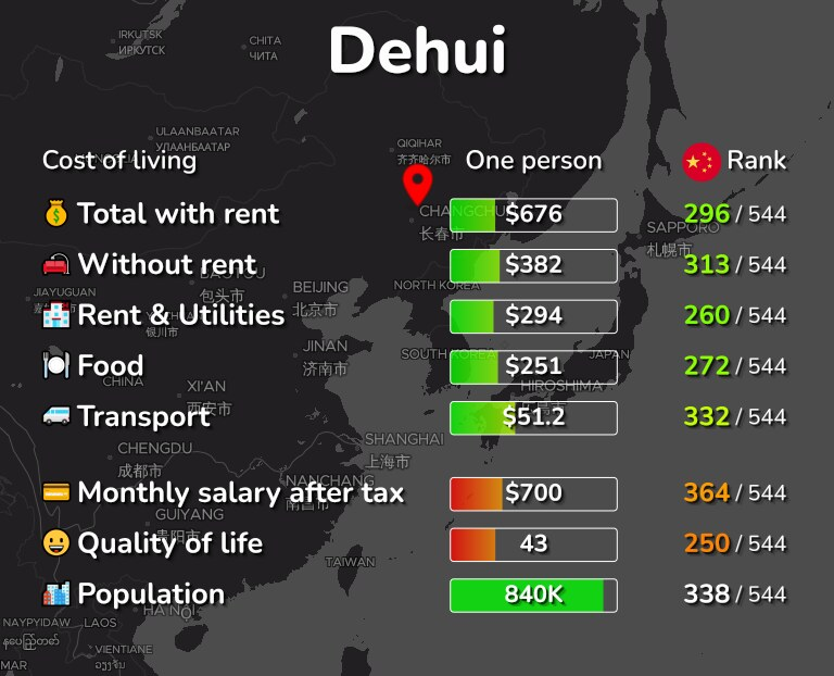 Cost of living in Dehui infographic