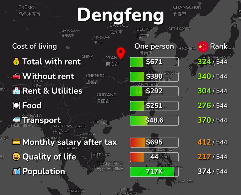 Cost of living in Dengfeng infographic