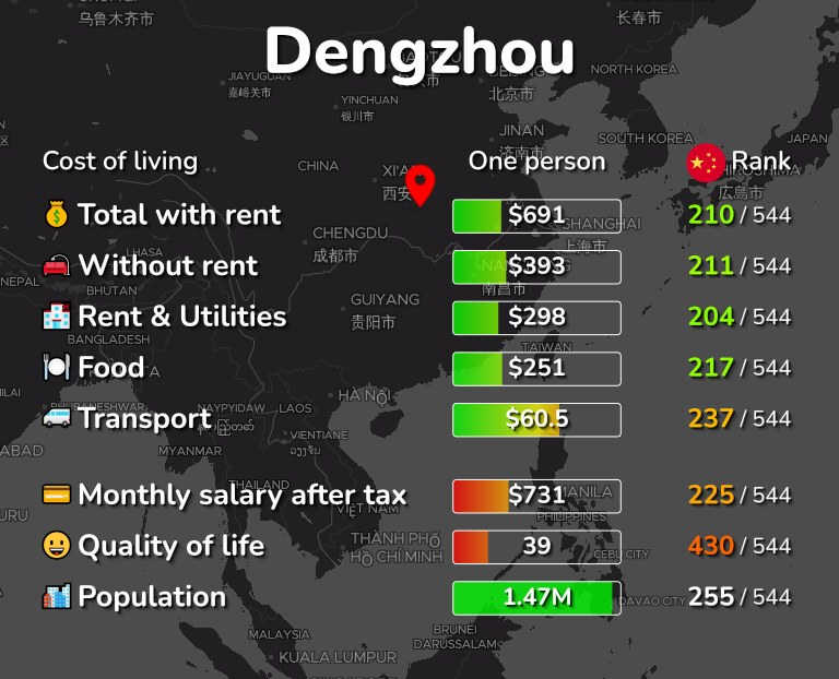 Cost of living in Dengzhou infographic
