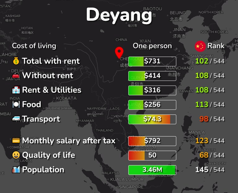 Cost of living in Deyang infographic