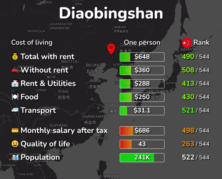 Cost of living in Diaobingshan infographic