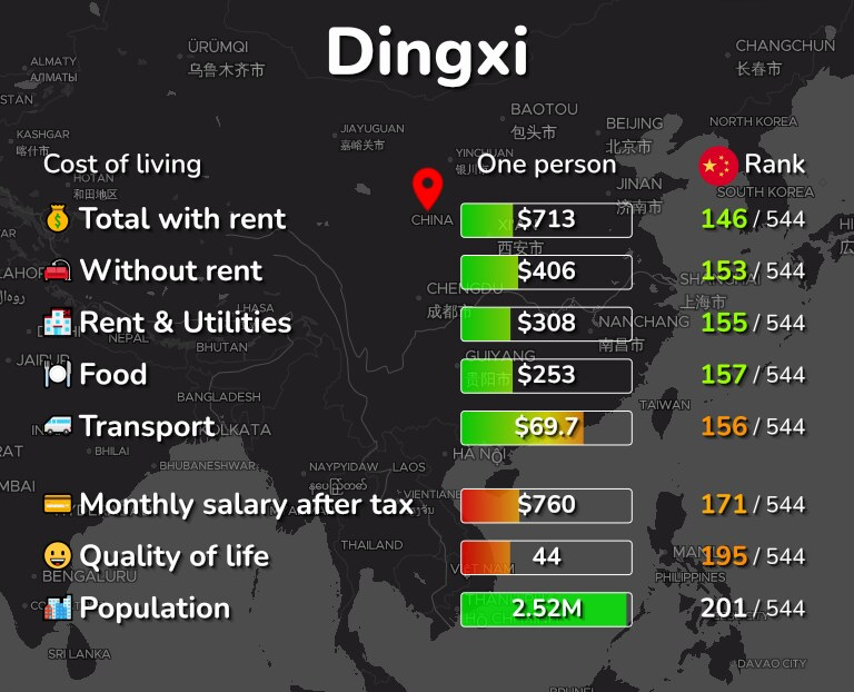 Cost of living in Dingxi infographic
