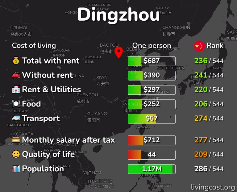 Cost of living in Dingzhou infographic