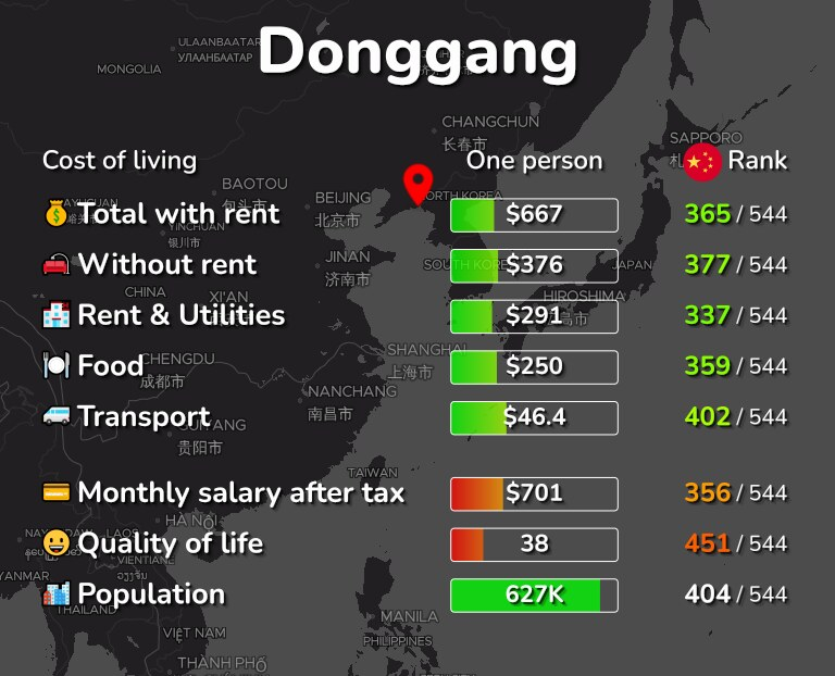 Cost of living in Donggang infographic