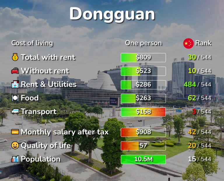 Cost of living in Dongguan infographic