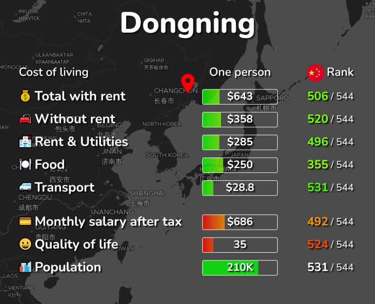 Cost of living in Dongning infographic