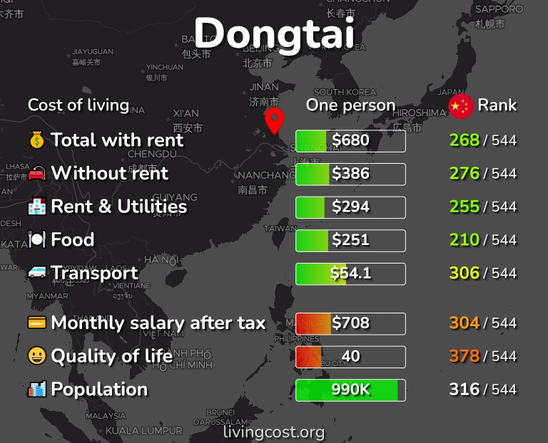 Cost of living in Dongtai infographic
