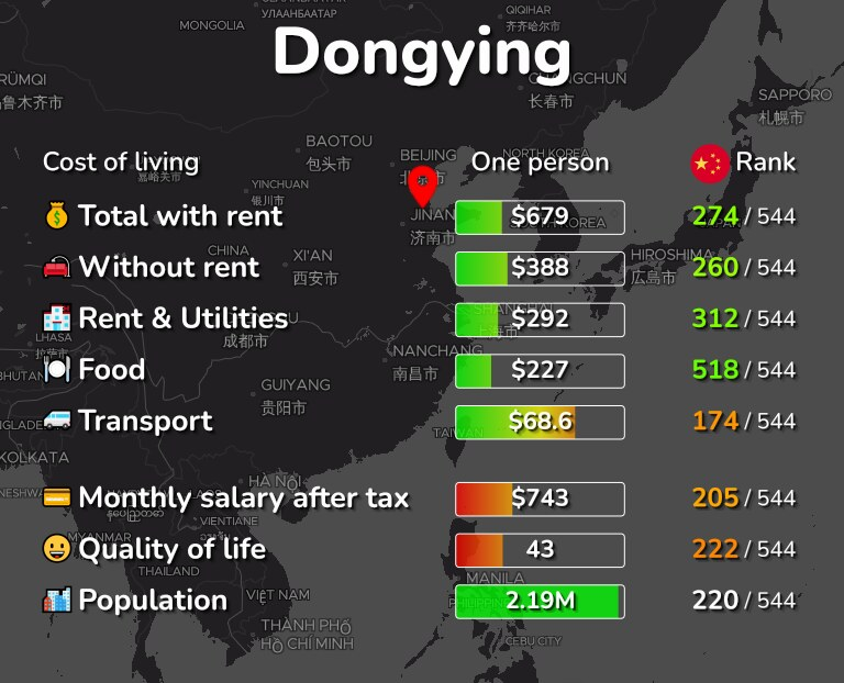 Cost of living in Dongying infographic