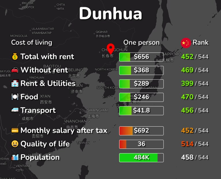 Cost of living in Dunhua infographic