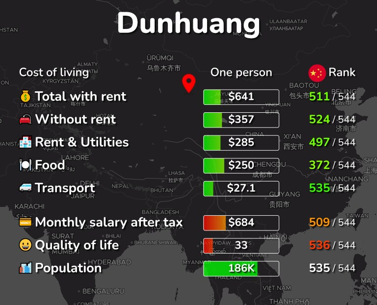 Cost of living in Dunhuang infographic