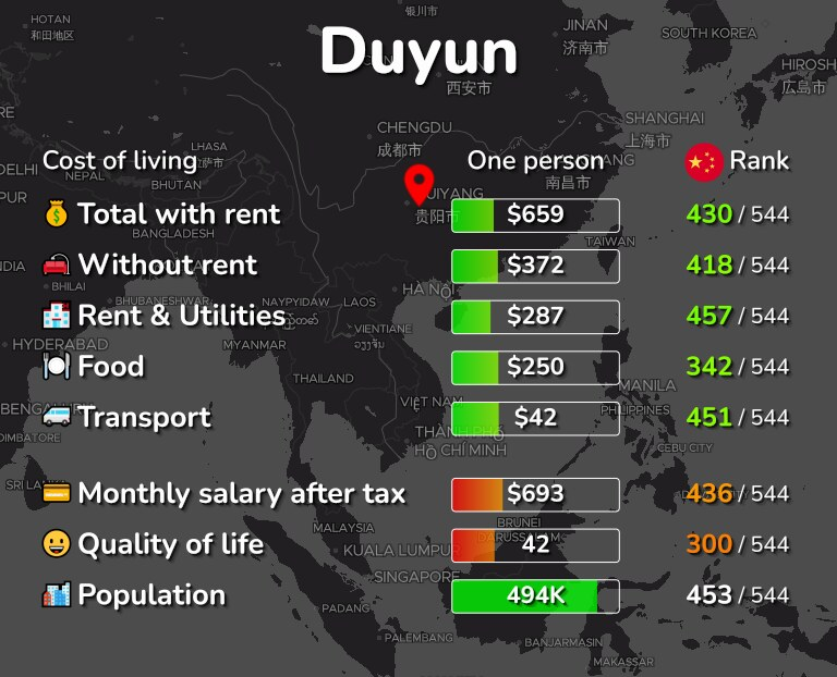 Cost of living in Duyun infographic