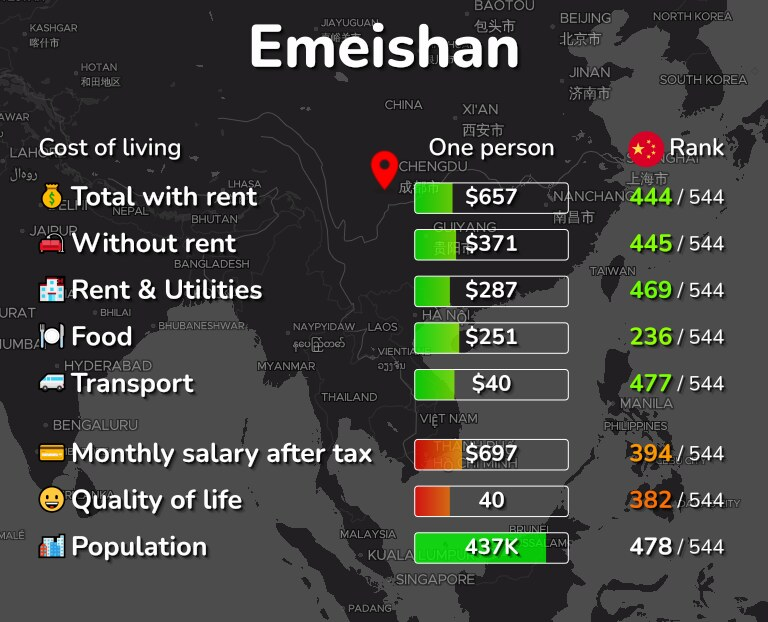 Cost of living in Emeishan infographic