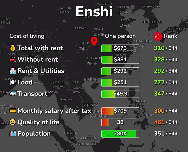 Cost of living in Enshi infographic