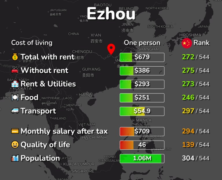 Cost of living in Ezhou infographic