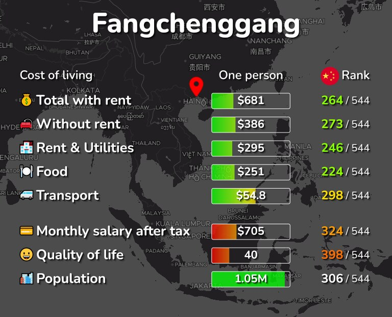 Cost of living in Fangchenggang infographic