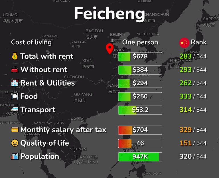 Cost of living in Feicheng infographic