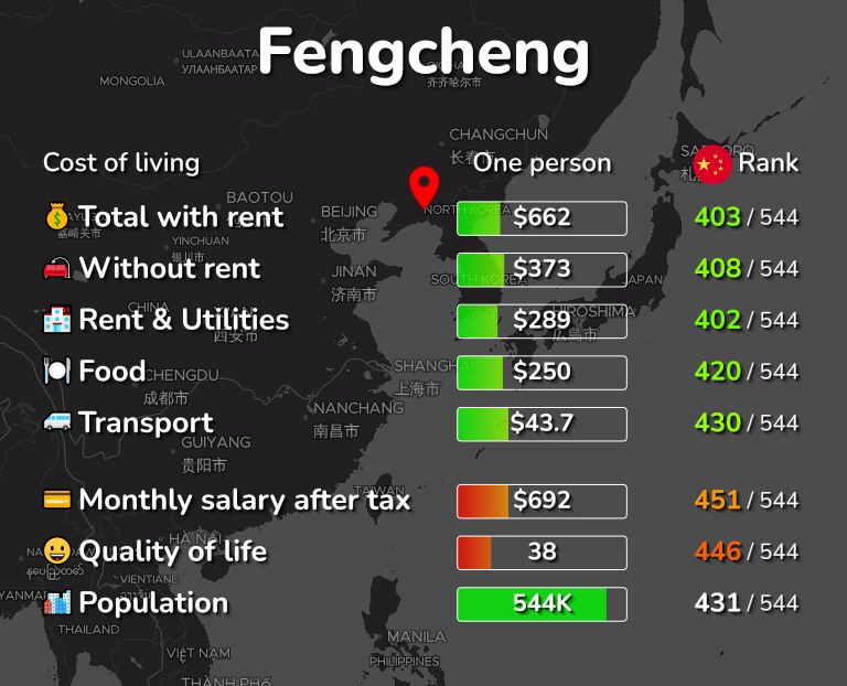Cost of living in Fengcheng infographic