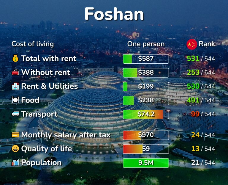 Cost of living in Foshan infographic