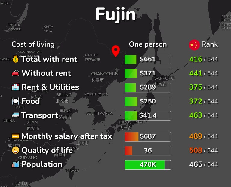 Cost of living in Fujin infographic