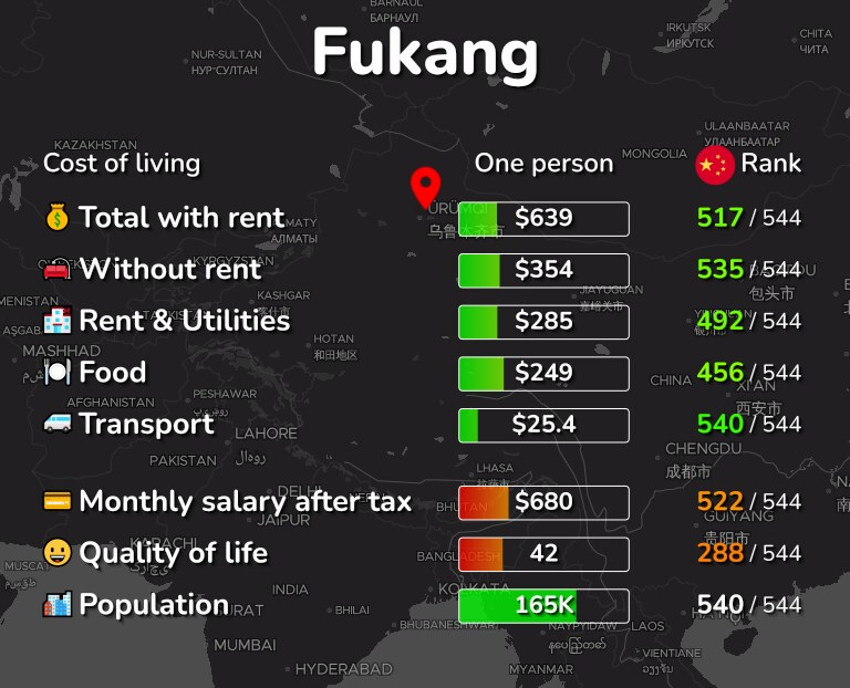 Cost of living in Fukang infographic