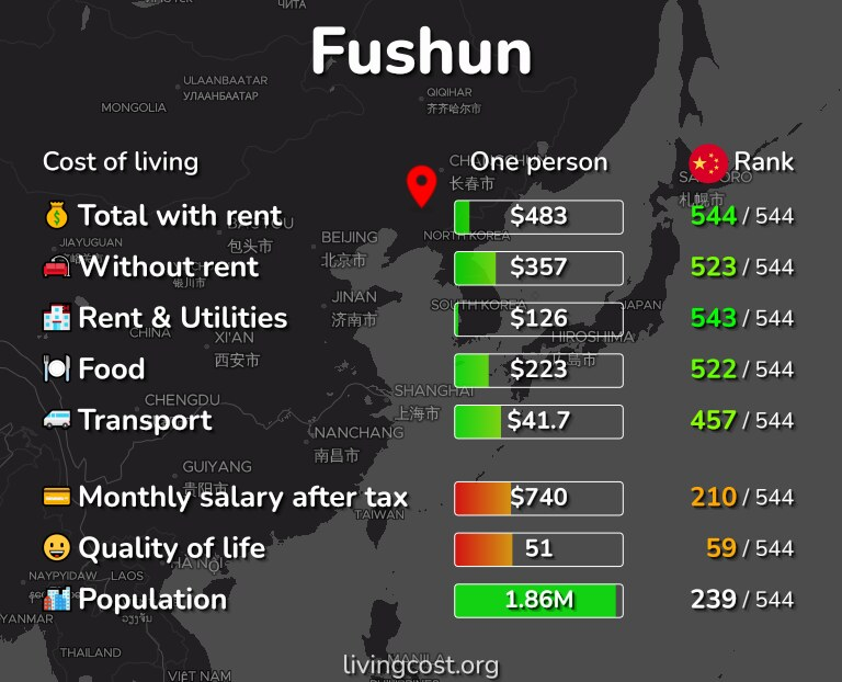 Cost of living in Fushun infographic