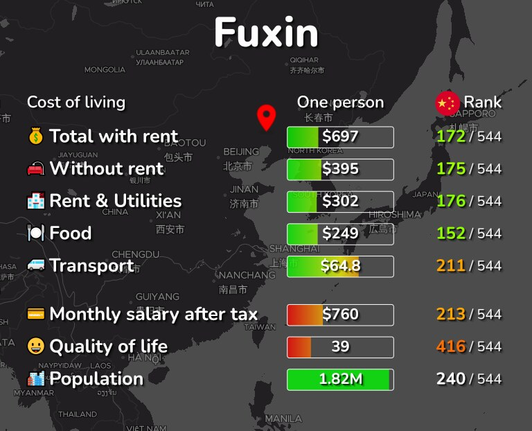 Cost of living in Fuxin infographic